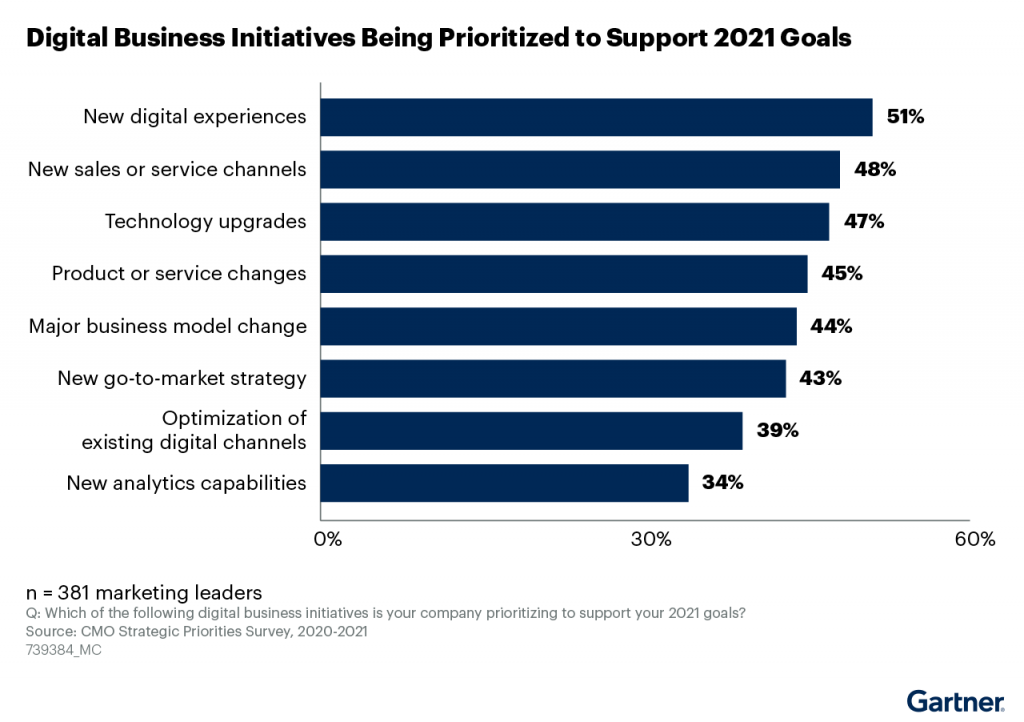 A horizontal bar chart shows how CMOs reported digital business initiatives will be prioritized to support 2021 goals These include_ new digital experiences (51%), new sales or service channels (48%), technology upgrades (47%), product or service changes (45%), major business model change (44%), new go-to-market strategy (43%), optimization of existing digital channels (39%), and new analytics capabilities (34%)/