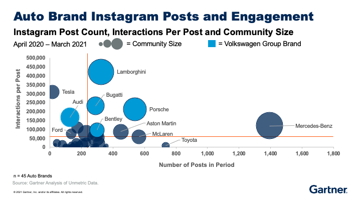 A bubble chart shows auto brand instagram posts and engagement