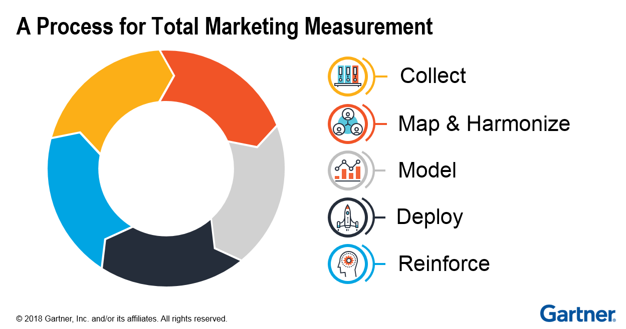 Gartner_total_marketing_measurement