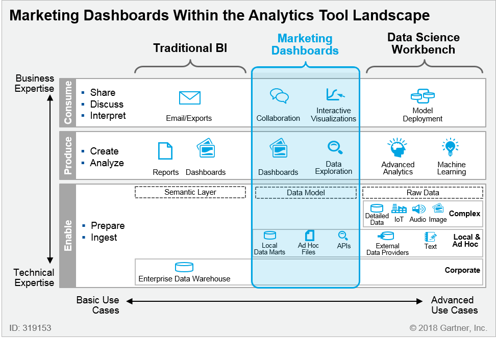 What's Next for Marketing Dashboards?