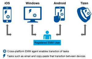 EMM_Digital_Business
