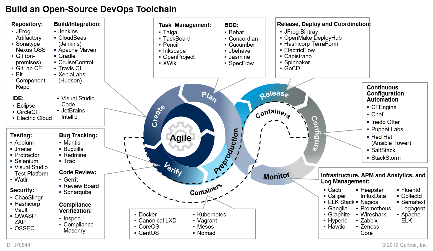 Four Steps to Adopt Open-Source Software as Part of the DevOps