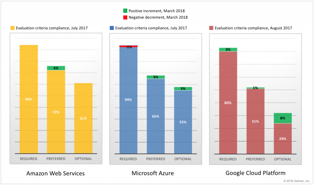 Just Published: New Assessments of AWS, Azure and GCP Cloud