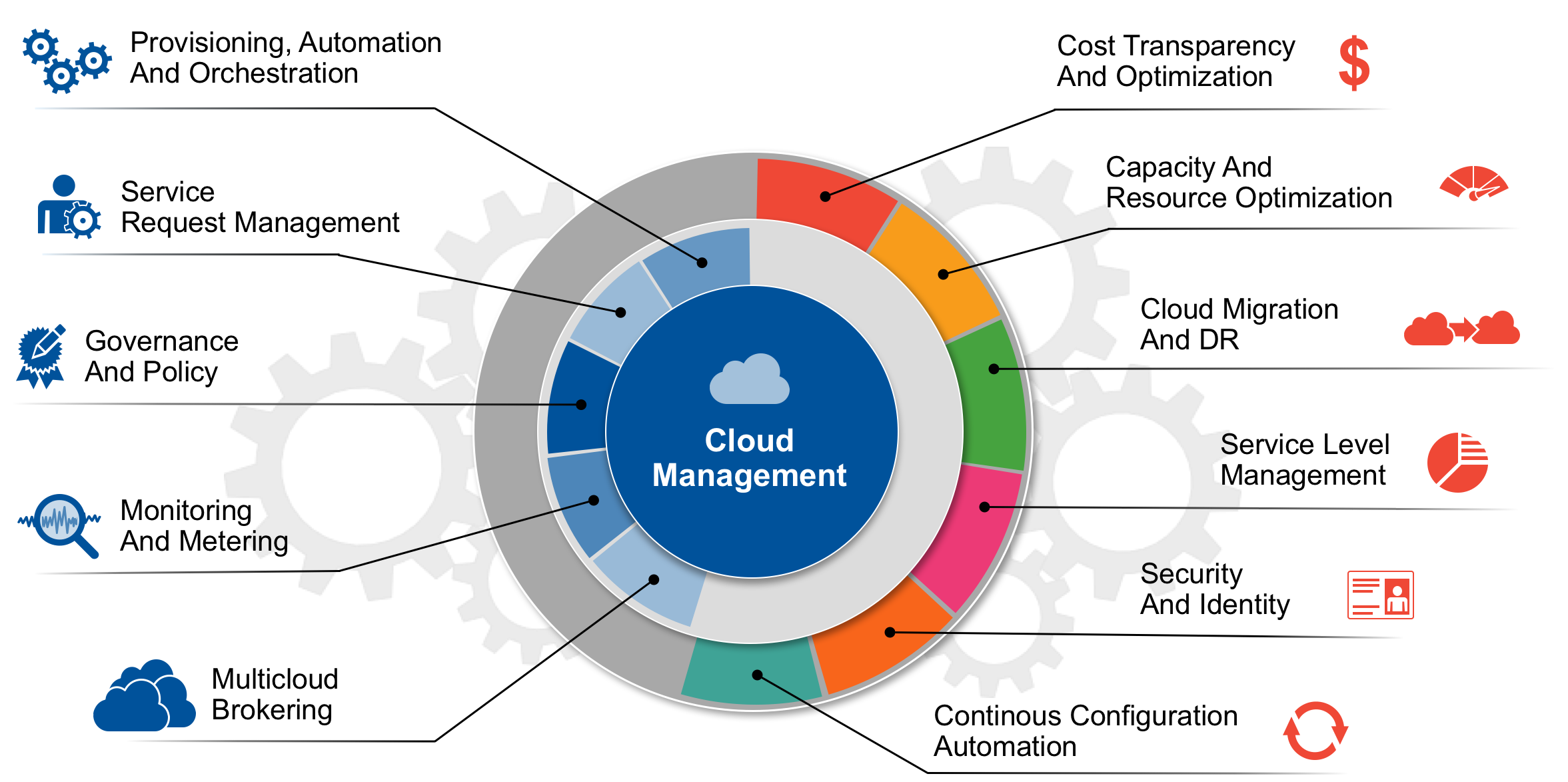 Upcoming Research Cloud Management Platforms Marco Meinardi