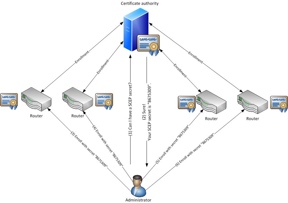 Mobile Device Certificate Enrollment Are You Vulnerable Mark Diodati