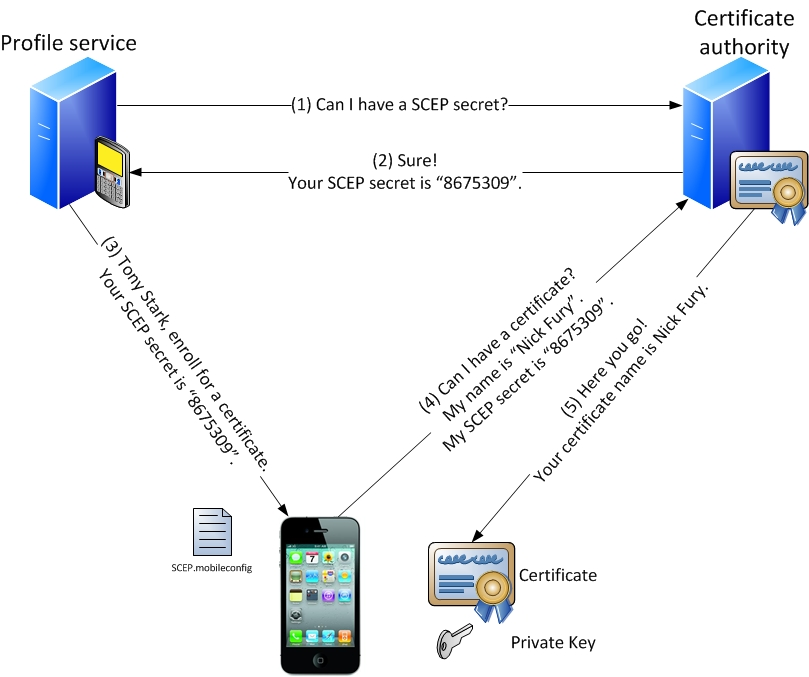 Mobile Device Certificate Enrollment: Are You Vulnerable? - Mark Diodati