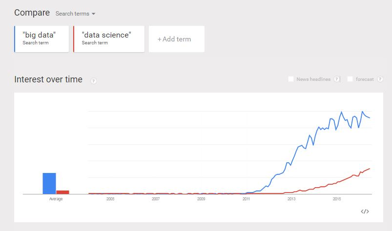 big data google trend