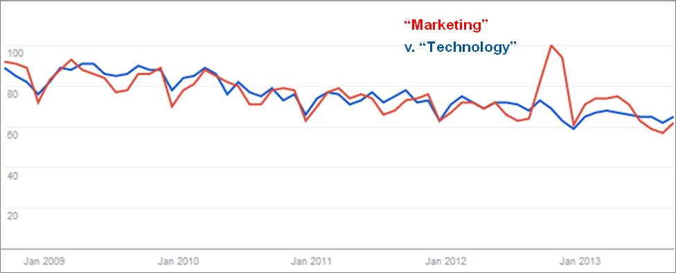 """""""Marketing"""" vs. """"Technology"""" vs. """"Jay Z"""""""