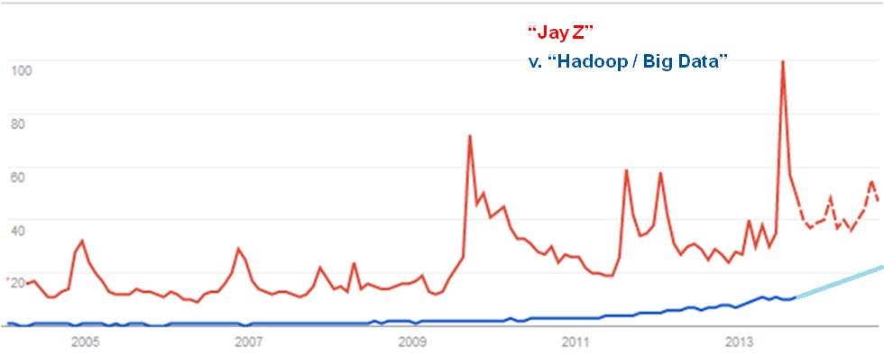 Jay Z vs Hadoop