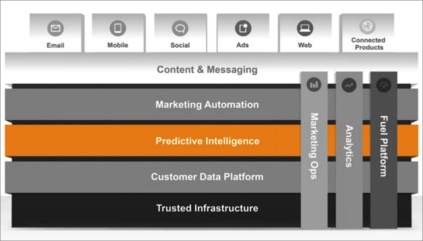 Salesforce Exact Targeting Marketing Cloud