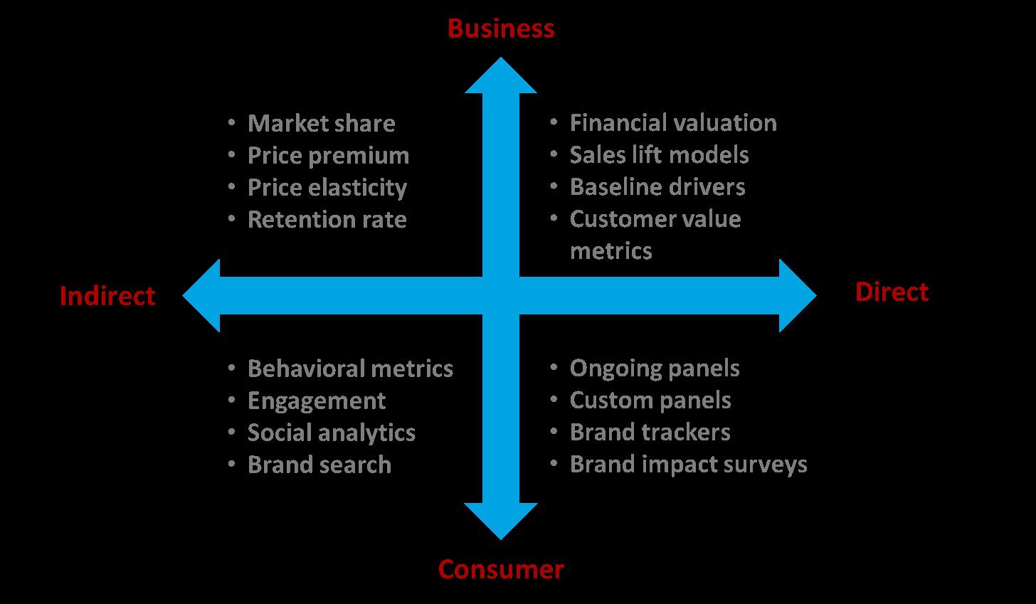 Gartner for Marketers | Marketing Blogs