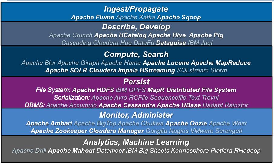 Hadoop 2013 - Part Two: Projects - Merv Adrian
