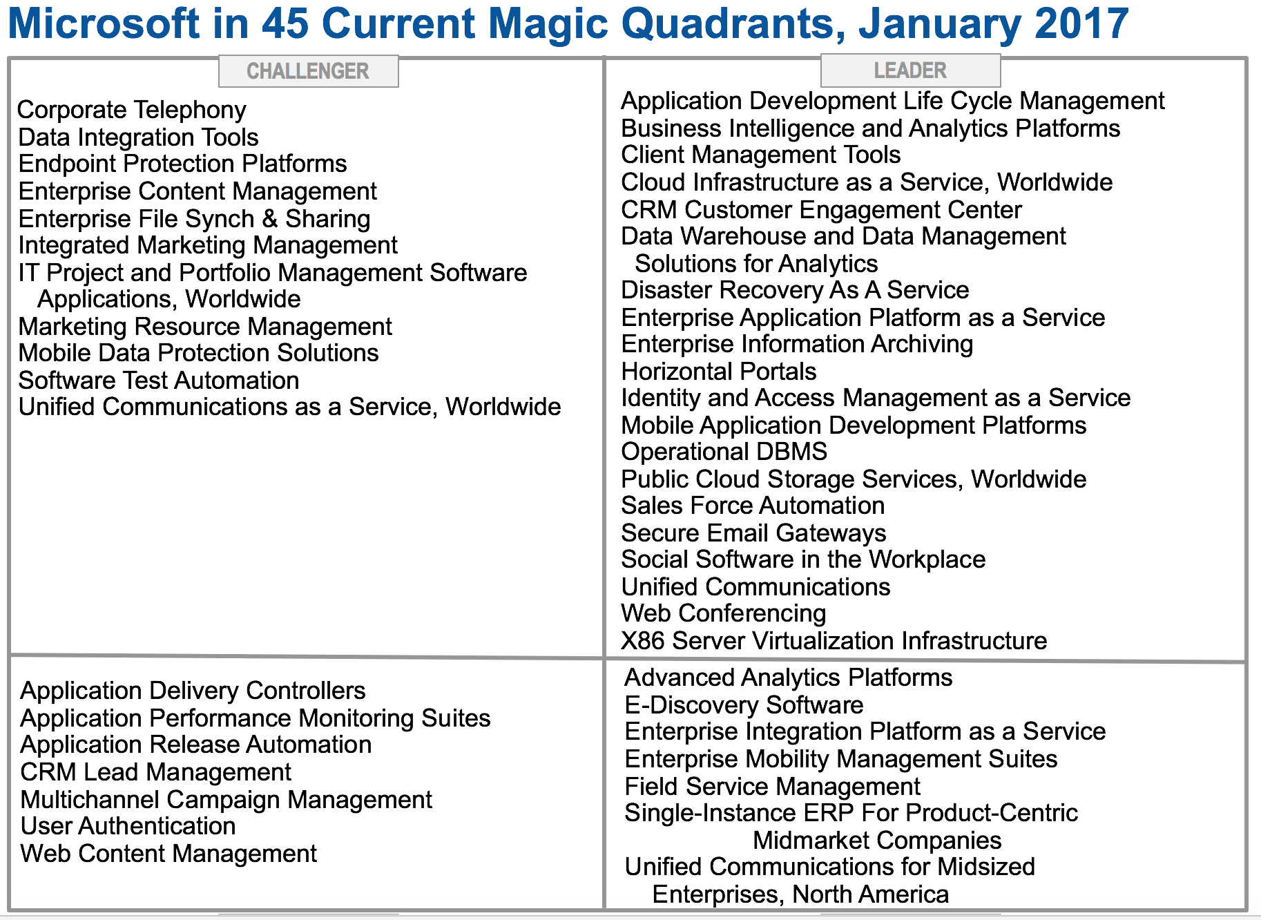 Microsoft Enters 2017 With 45 Offerings In Magic Quadrants