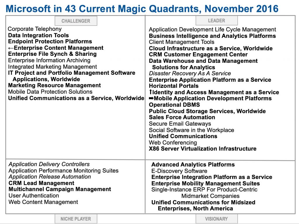 More Microsoft Offerings in Magic Quadrant Listing - Merv Adrian