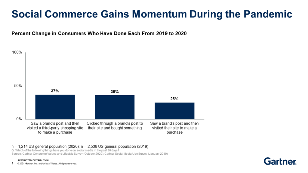 Bar chart illustrating percent change in consumers who saw a brand's post and then visited third-party shopping site to make a purchase, clicked through a brand's post to their site and bought something, and saw a brand's post and then visited their site to make a purchase, from 2019 to 2020