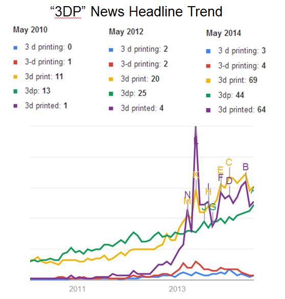 3DP trend