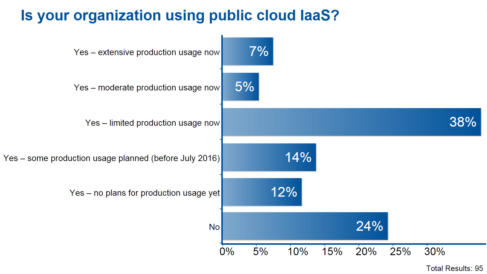 Survey result: Is your organisation using public cloud IaaS? 76% using, to various degrees