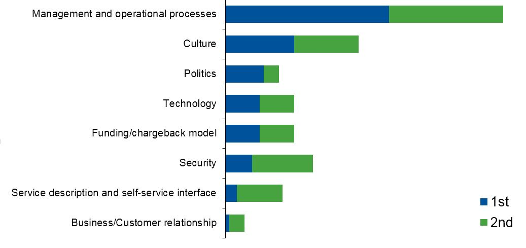 biggest challenges in creating a private cloud computing service
