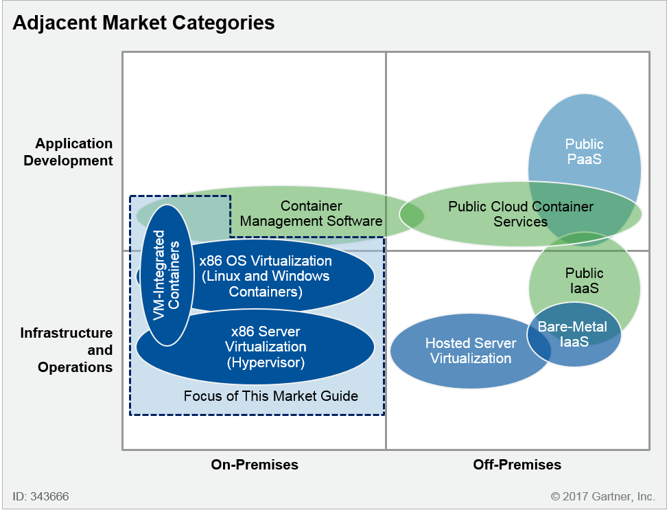 as the above diagram illustrates, alternative / adjacent markets now exist  across the app dev / infra & ops divide as well as across on- and off-prem