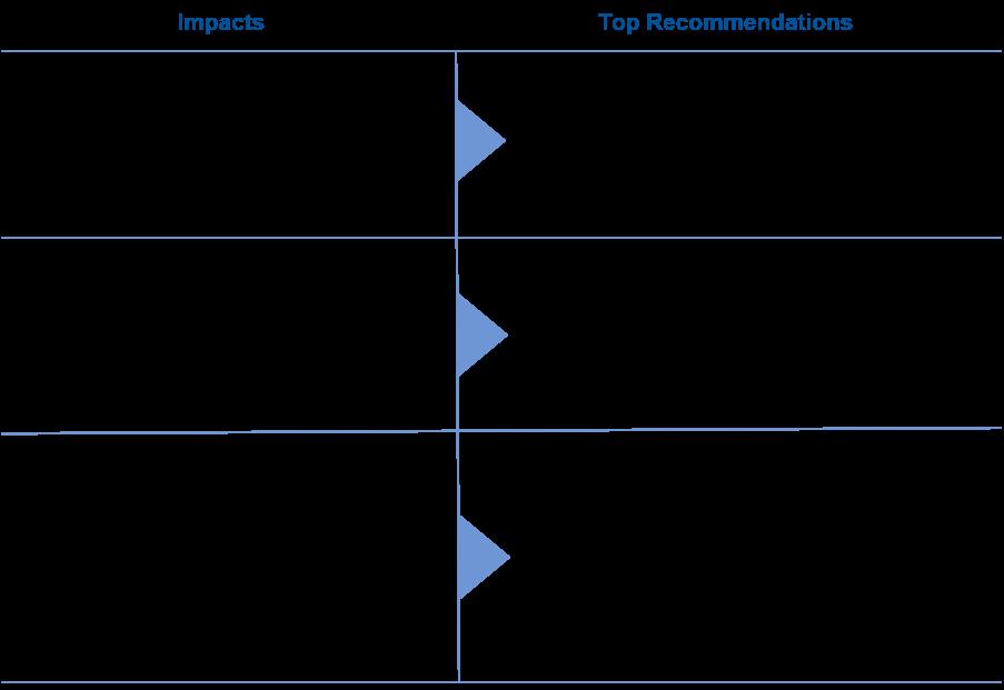 flattening-impact-appraisal