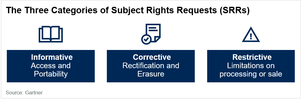 Privacy Rights Categories