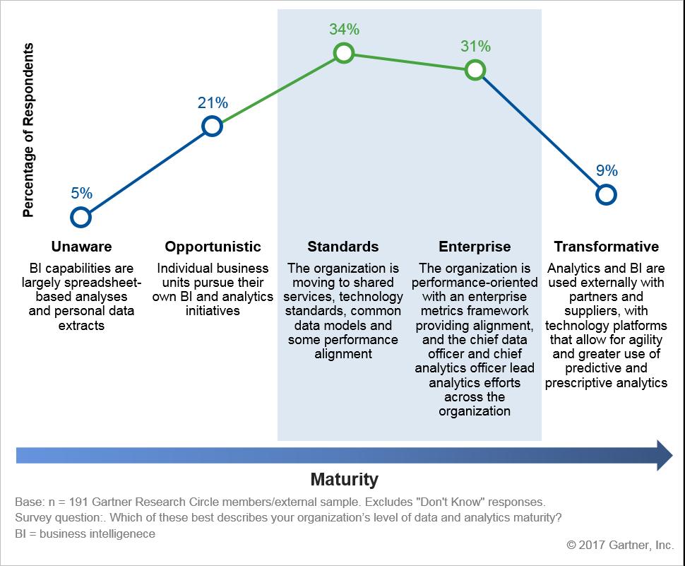 Analytics maturity model gartner