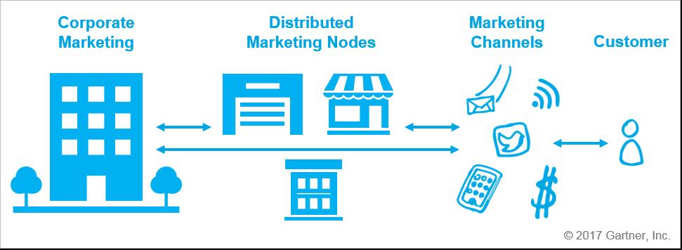Distributed Marketing Scenario