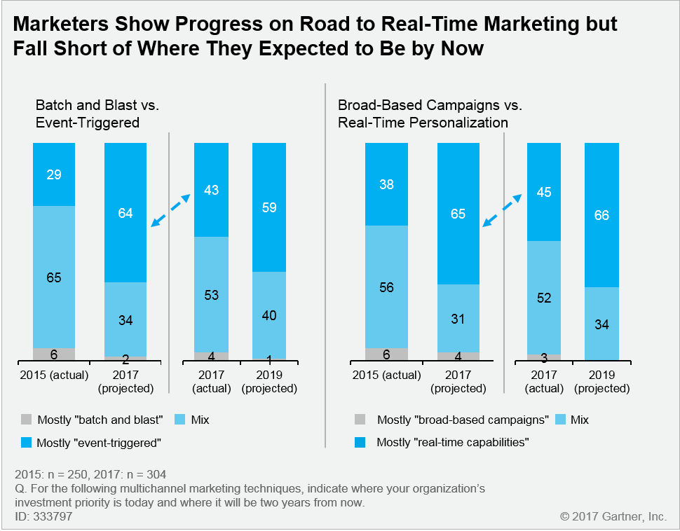 Marketers have shown progress on the road to real-time marketing but they still fall short of where they expected to be by now