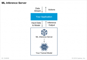 Visual image of Machine Learning Inference Server