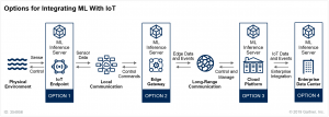 Visual image of 4 options for integrating Machine Learning with IoT