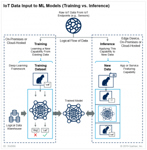 Image comparing Machine Learning Training versus Inference