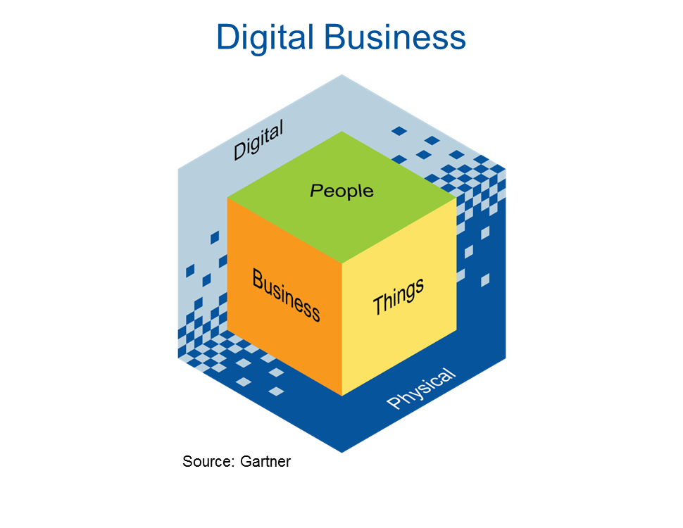 Digital Business Forever Changes How Risk and Security