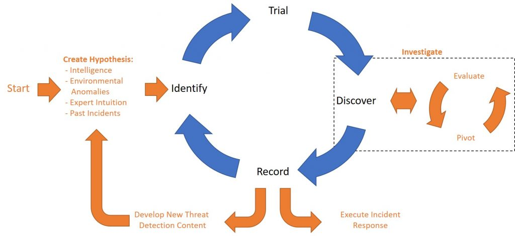 Threat Hunting Process