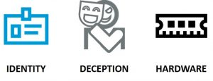 Identity, Deception and Hardware