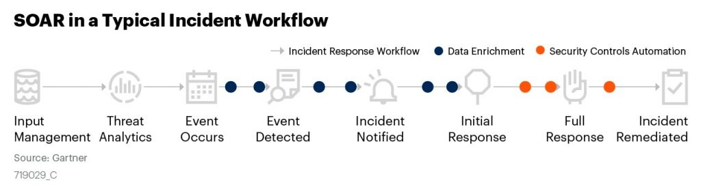 Typical SOAR Automation Workflow