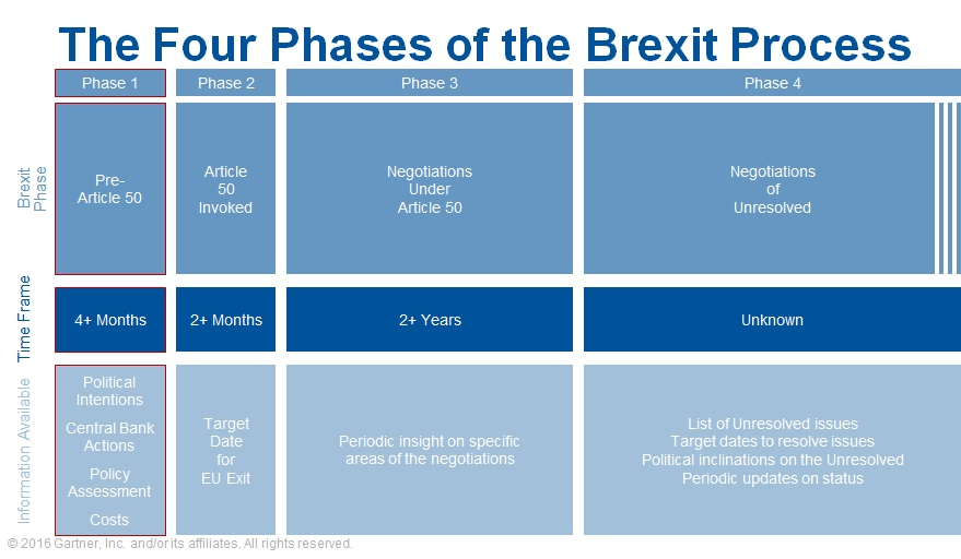 Four Phases of Brexit 2