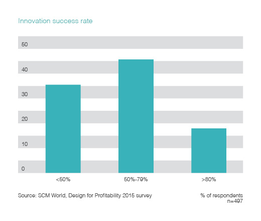Chart visualizing the innovation success rate.