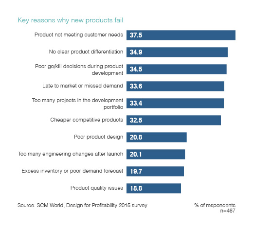 Table listing the key reasons why new products fail.