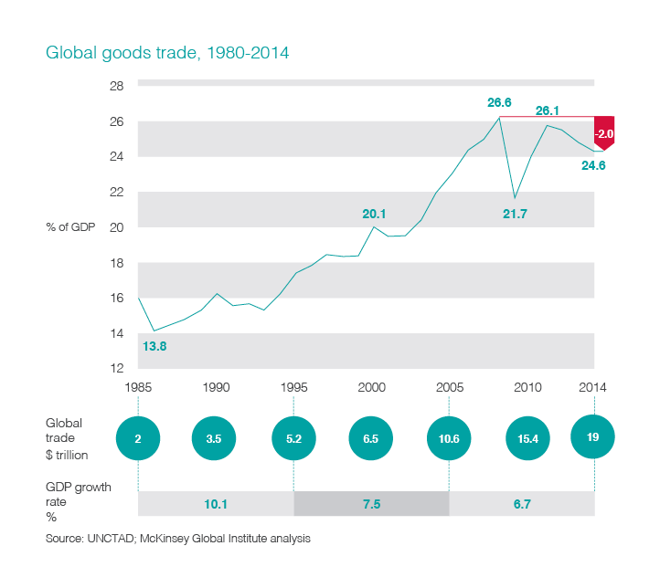 Chart visualizing global goods trends between 1980 and 2014.