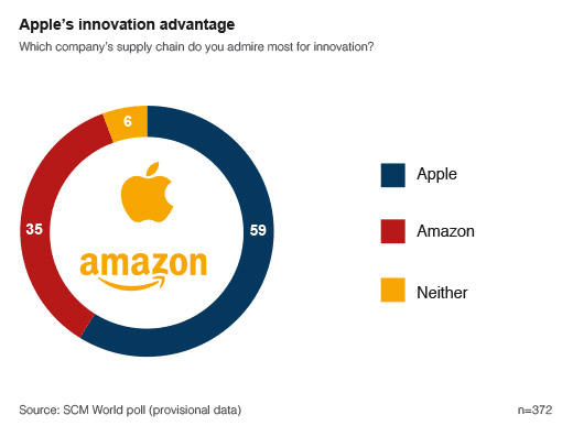 Chart illustrating how Apple's innovation is very popular among survey respondents.