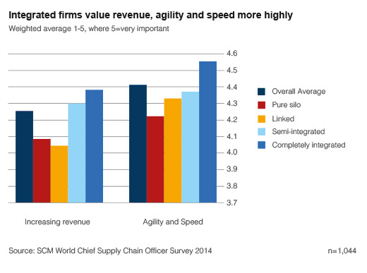 Graph highlighting how integrated firms value revenue, agility and speed more highly.