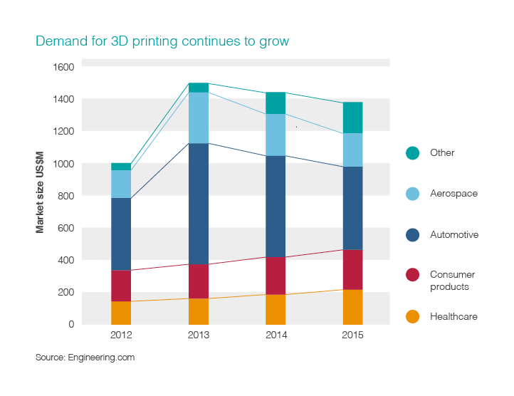 Demand for 3D printing continues to grow