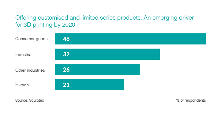 Offering customised and limited series products: An emerging driver for 3D printing by 2020