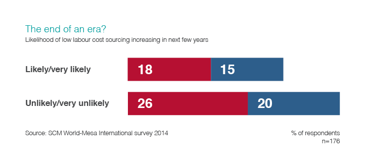 Chart illustrating the likelihood of how labour cost sourcing increasing in the next few years.