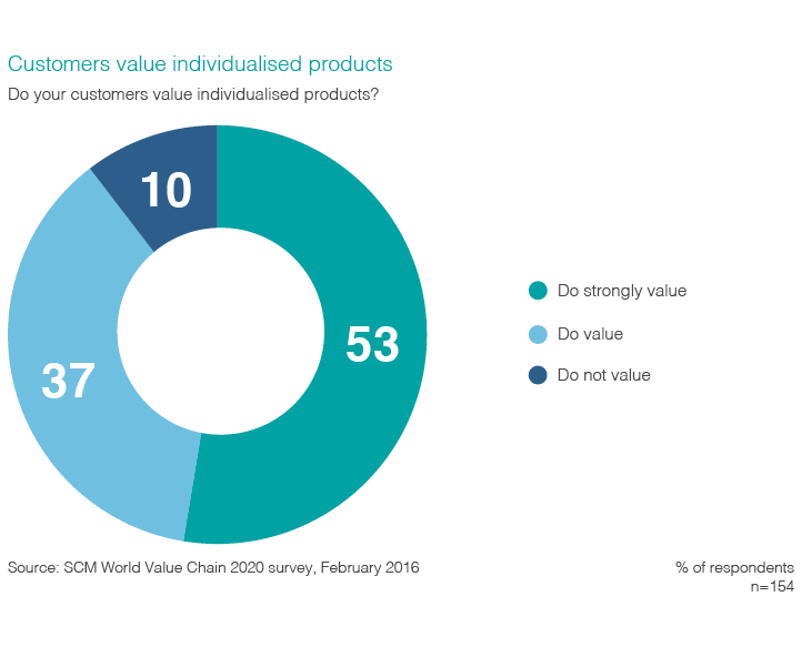 """Chart visualizing survey respondents answers to the question """"Do your customers value individualized products?""""."""