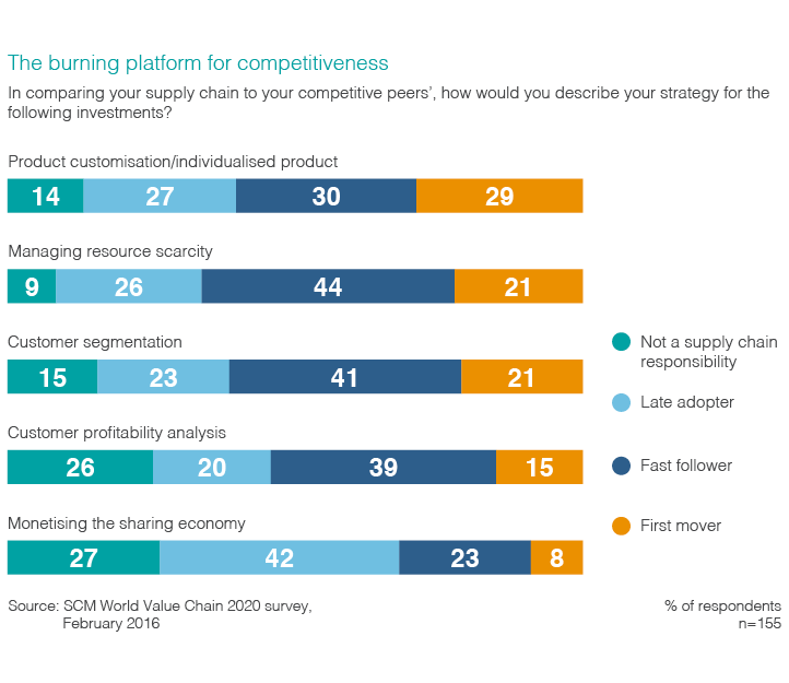 Chart comparing survey respondents supply chains to their competitors, and their proposed strategies to deal with problems.