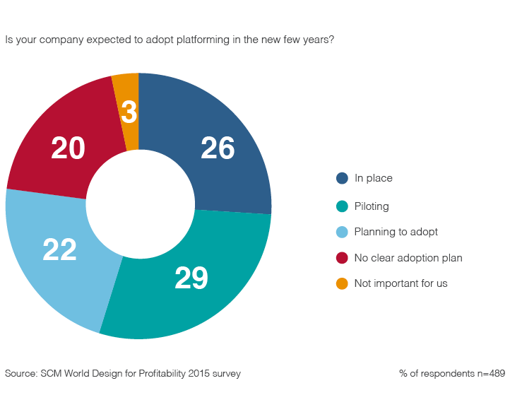 """Chart visualizing survey respondents answers to the question """"Is your company expected to adopt platforming in the next few years?""""."""
