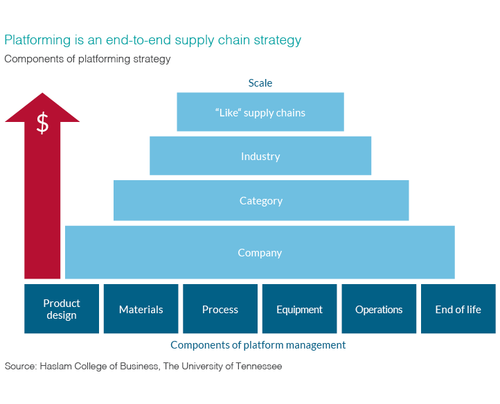 Infographic illustrating how platforming is an end-to-end supply chain strategy.