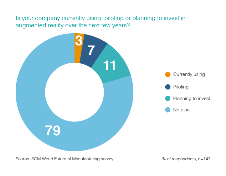 Graph showing how many companies are currently using, piloting or planning to invest in augmented reality over the next few years. Based on 147 survey respondents.