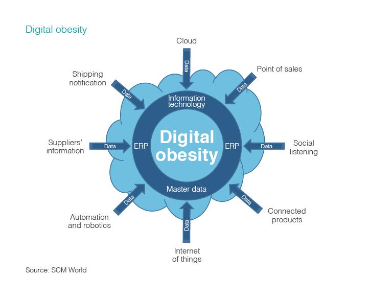 Infographic illustrating 'digital obesity'.